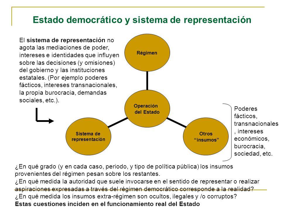 Operación del Estado Régimen Otros insumos Sistema de representación El sistema de representación no agota las mediaciones de poder, intereses e identidades que influyen sobre las decisiones (y omisiones) del gobierno y las instituciones estatales.