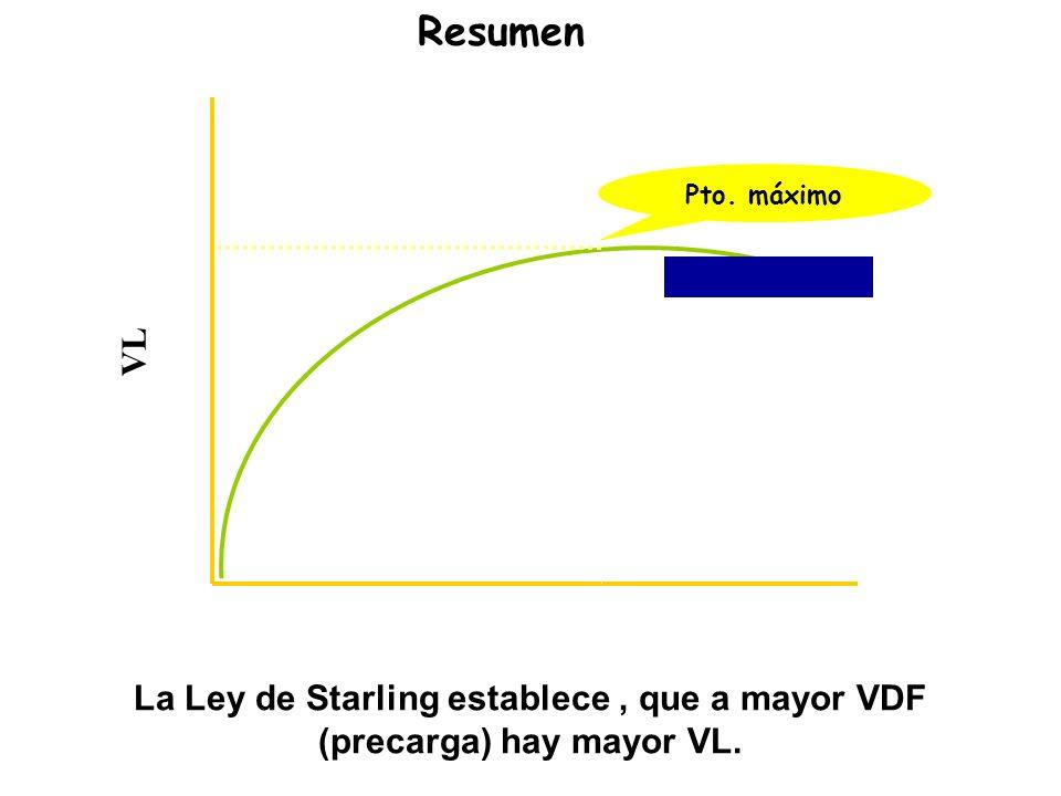 VL Curva de Starling x VDF La Ley de Starling establece, que a mayor VDF (precarga) hay mayor VL.