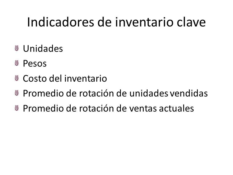 Indicadores de inventario clave Unidades Pesos Costo del inventario Promedio de rotación de unidades vendidas Promedio de rotación de ventas actuales