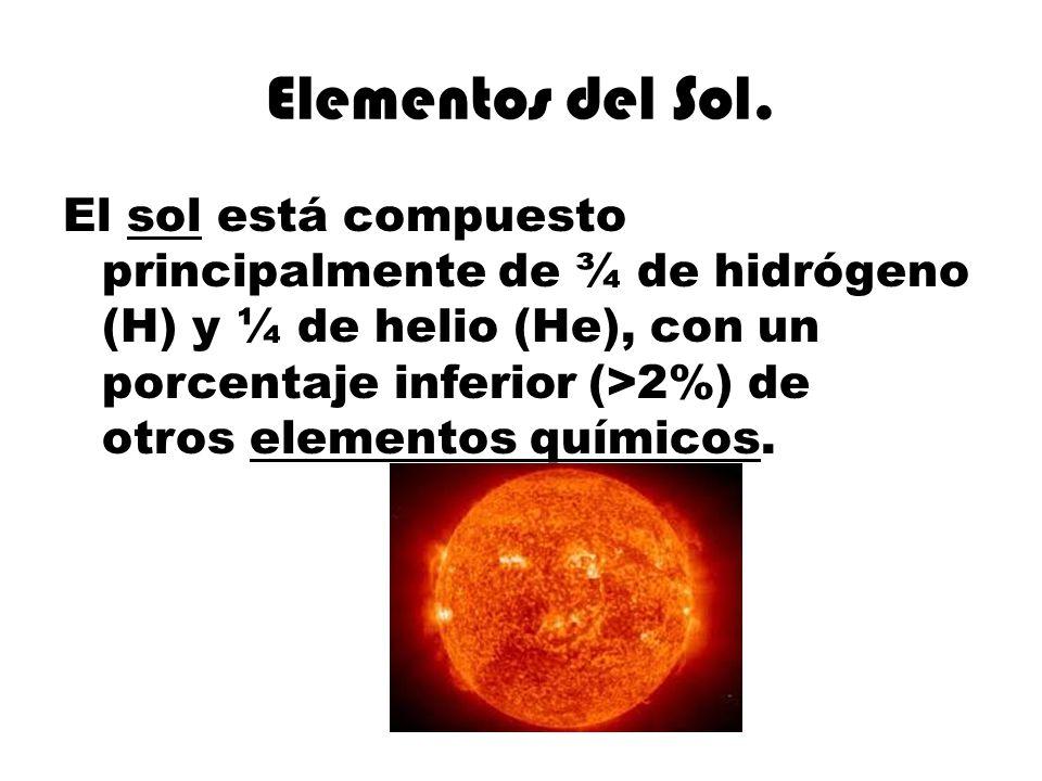 Elementos del Sol. El sol está compuesto principalmente de ¾ de hidrógeno (H) y ¼ de helio (He), con un porcentaje inferior (>2%) de otros elementos q