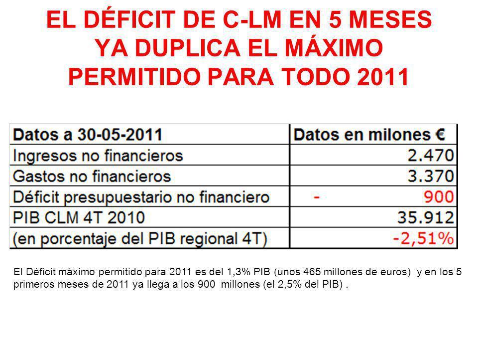 EL DÉFICIT DE C-LM EN 5 MESES YA DUPLICA EL MÁXIMO PERMITIDO PARA TODO 2011 El Déficit máximo permitido para 2011 es del 1,3% PIB (unos 465 millones de euros) y en los 5 primeros meses de 2011 ya llega a los 900 millones (el 2,5% del PIB).