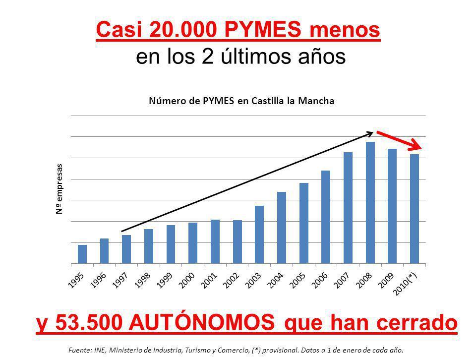Casi 20.000 PYMES menos en los 2 últimos años Fuente: INE, Ministerio de Industria, Turismo y Comercio, (*) provisional. Datos a 1 de enero de cada añ