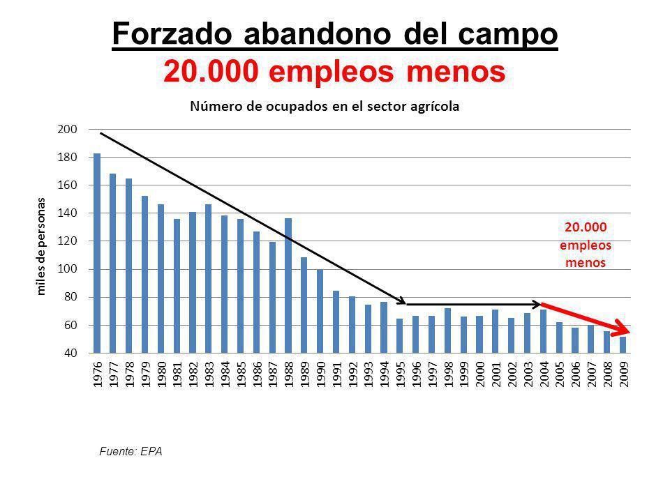 Forzado abandono del campo 20.000 empleos menos Fuente: EPA 20.000 empleos menos