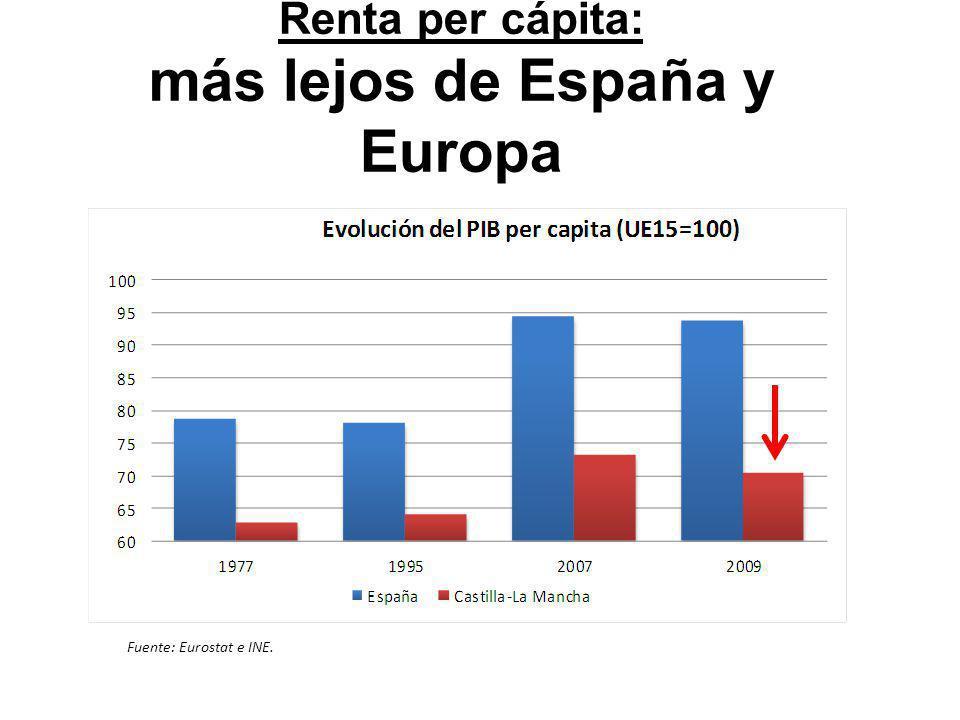 Renta per cápita: más lejos de España y Europa Fuente: Eurostat e INE.