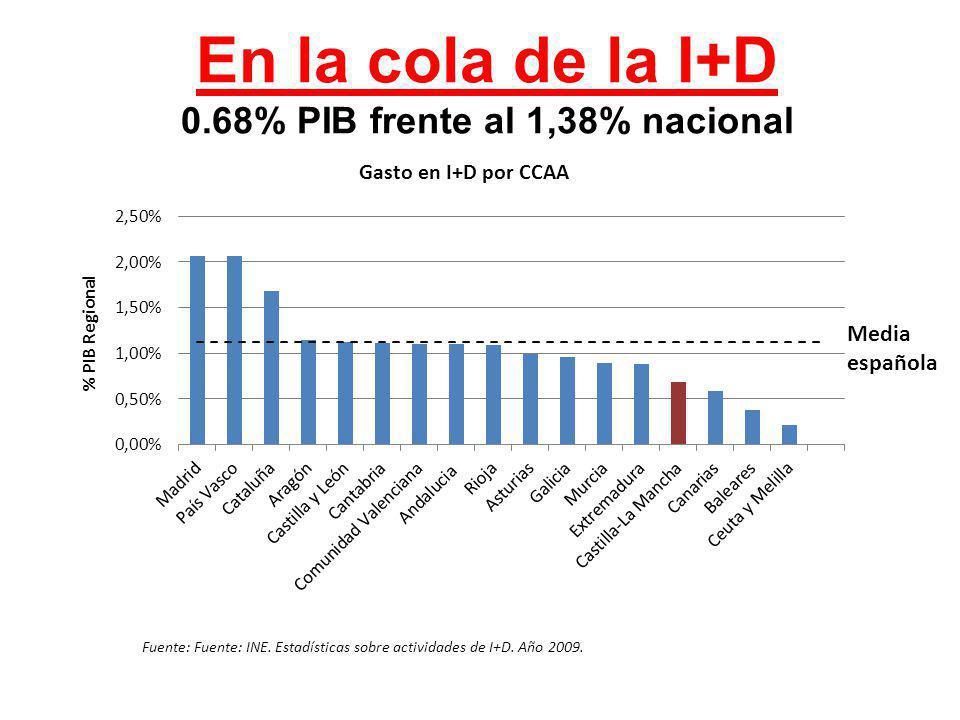 En la cola de la I+D 0.68% PIB frente al 1,38% nacional Fuente: Fuente: INE. Estadísticas sobre actividades de I+D. Año 2009. Media española