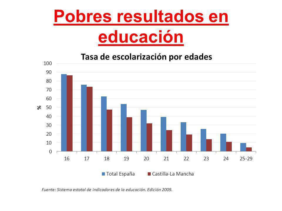 Pobres resultados en educación Fuente: Sistema estatal de indicadores de la educación. Edición 2009.