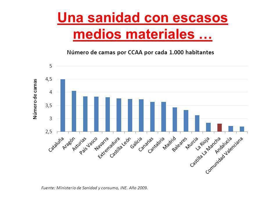 Una sanidad con escasos medios materiales … Fuente: Ministerio de Sanidad y consumo, INE. Año 2009.