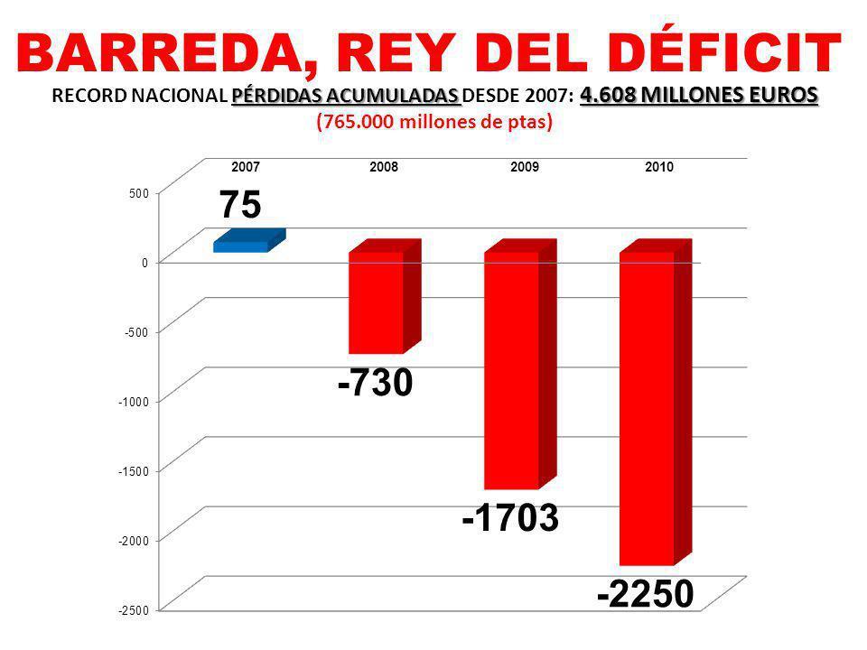BARREDA, REY DEL DÉFICIT PÉRDIDAS ACUMULADAS 4.608 MILLONES EUROS RECORD NACIONAL PÉRDIDAS ACUMULADAS DESDE 2007: 4.608 MILLONES EUROS (765.000 millon