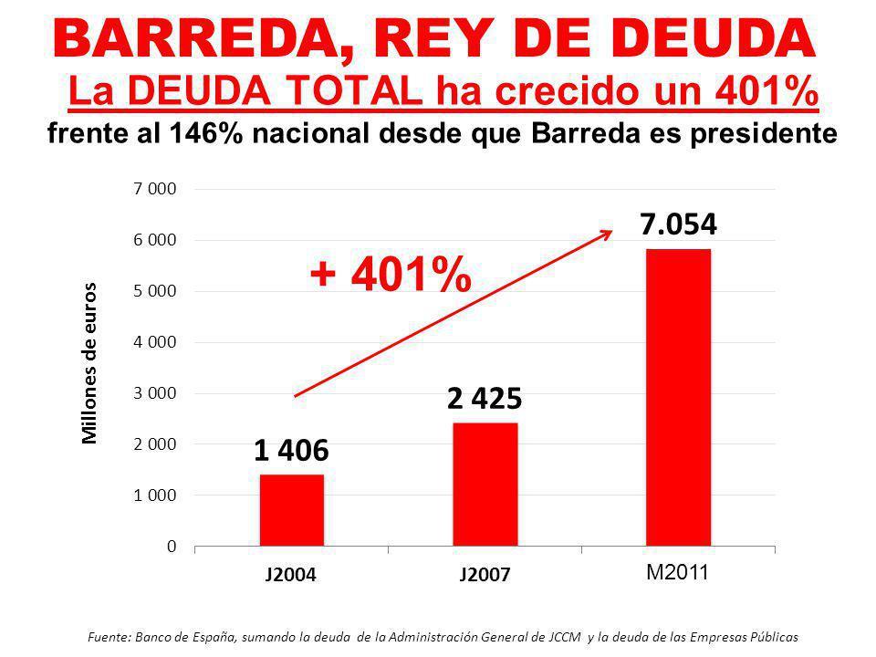 La DEUDA TOTAL ha crecido un 401% frente al 146% nacional desde que Barreda es presidente + 401% Fuente: Banco de España, sumando la deuda de la Admin