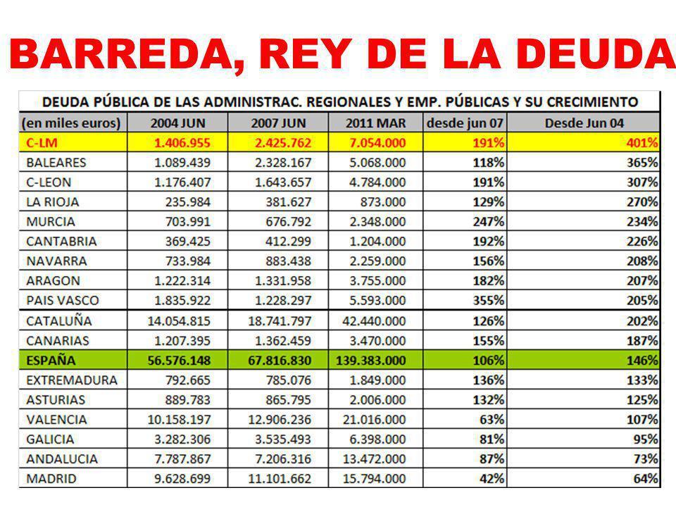 C-LM la 3ª región más endeudada de toda España