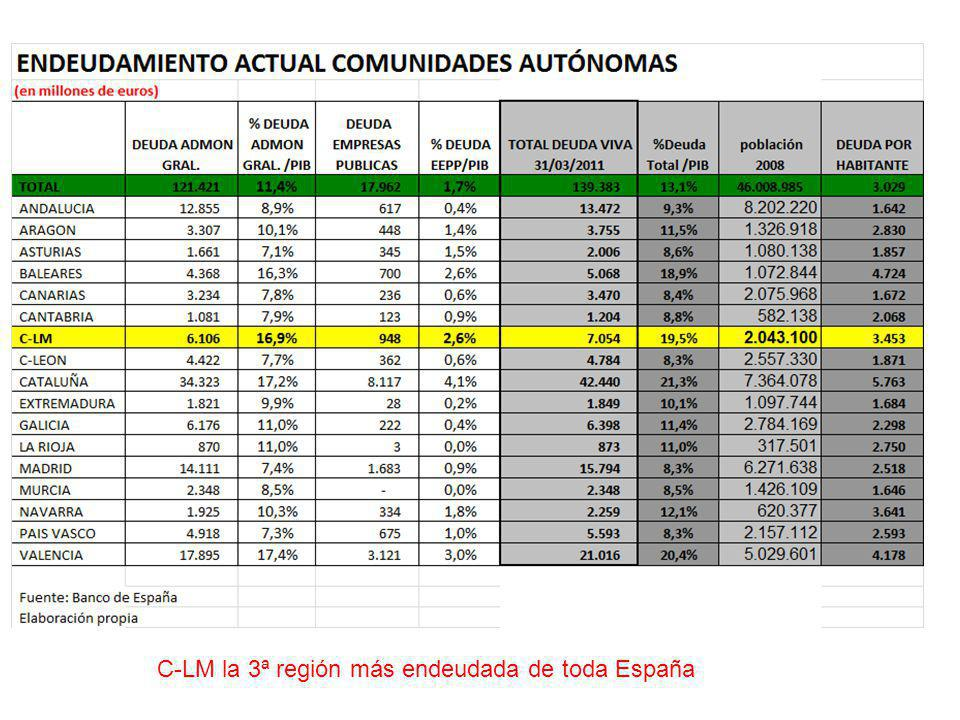 Los castellano-manchegos pagan más impuestos Fuente: Panorama de la fiscalidad autonómica 2010 elaborado por el Registro de Economistas Asesores Fiscales