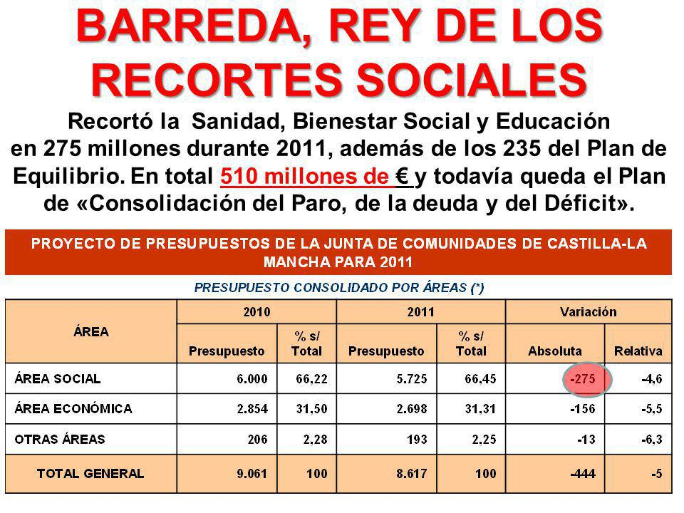 BARREDA, REY DE LOS RECORTES SOCIALES BARREDA, REY DE LOS RECORTES SOCIALES Recortó la Sanidad, Bienestar Social y Educación en 275 millones durante 2011, además de los 235 del Plan de Equilibrio.