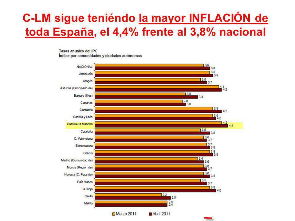 C-LM sigue teniéndo la mayor INFLACIÓN de toda España, el 4,4% frente al 3,8% nacional