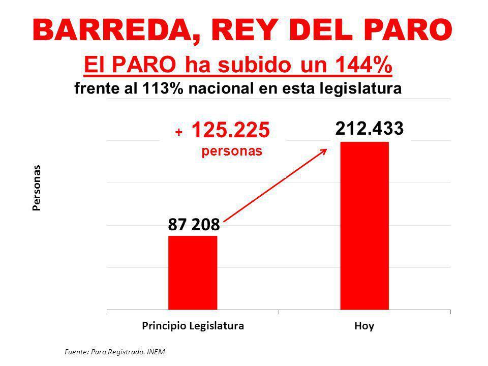 El PARO ha subido un 144% frente al 113% nacional en esta legislatura Fuente: Paro Registrado. INEM 212.433 + 125.225 personas BARREDA, REY DEL PARO