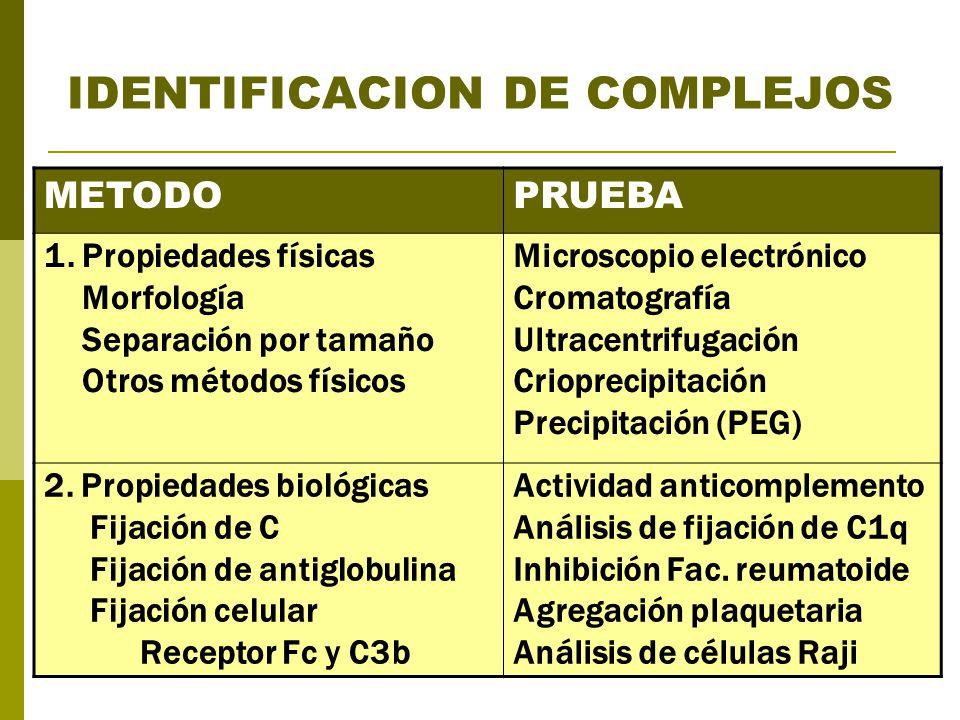 IDENTIFICACION DE COMPLEJOS METODOPRUEBA 1. Propiedades físicas Morfología Separación por tamaño Otros métodos físicos Microscopio electrónico Cromato
