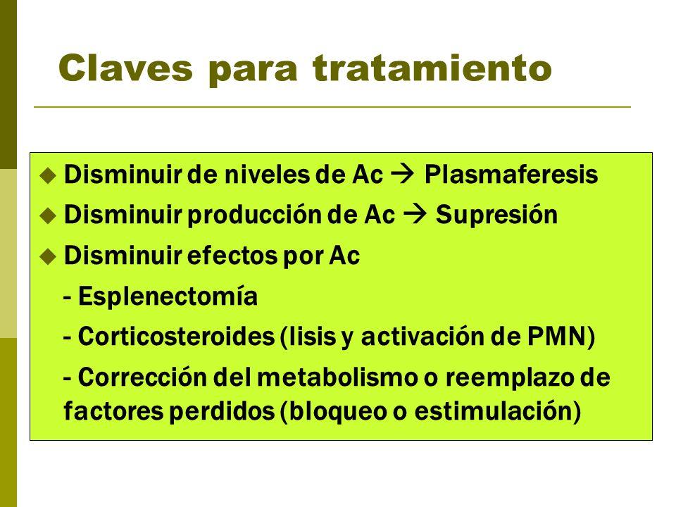 Claves para tratamiento Disminuir de niveles de Ac Plasmaferesis Disminuir producción de Ac Supresión Disminuir efectos por Ac - Esplenectomía - Corti