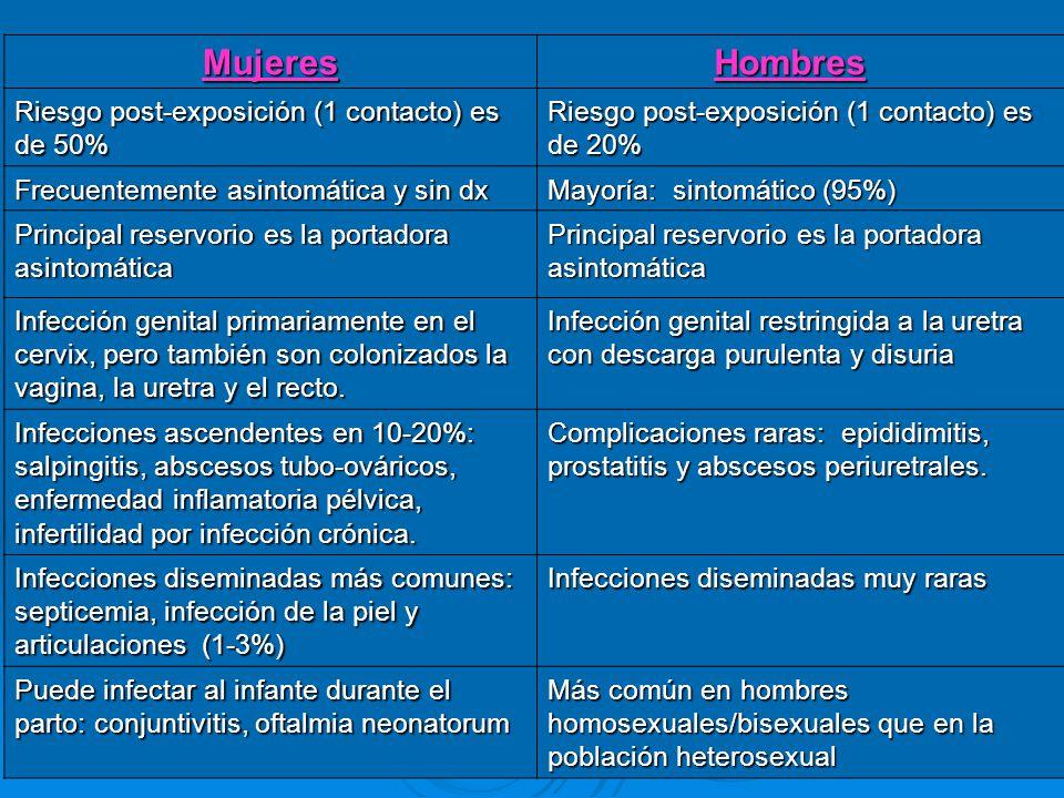 Mujeres Hombres Hombres Riesgo post-exposición (1 contacto) es de 50% Riesgo post-exposición (1 contacto) es de 20% Frecuentemente asintomática y sin