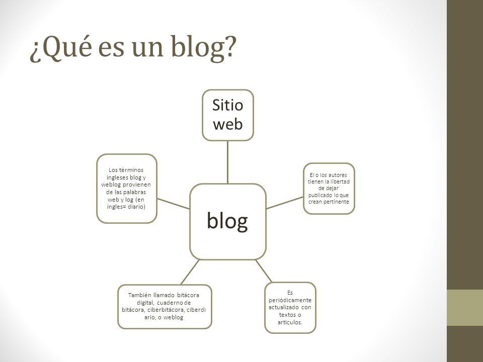 ¿Qué es un blog? blog Sitio web El o los autores tienen la libertad de dejar publicado lo que crean pertinente Es periódicamente actualizado con texto