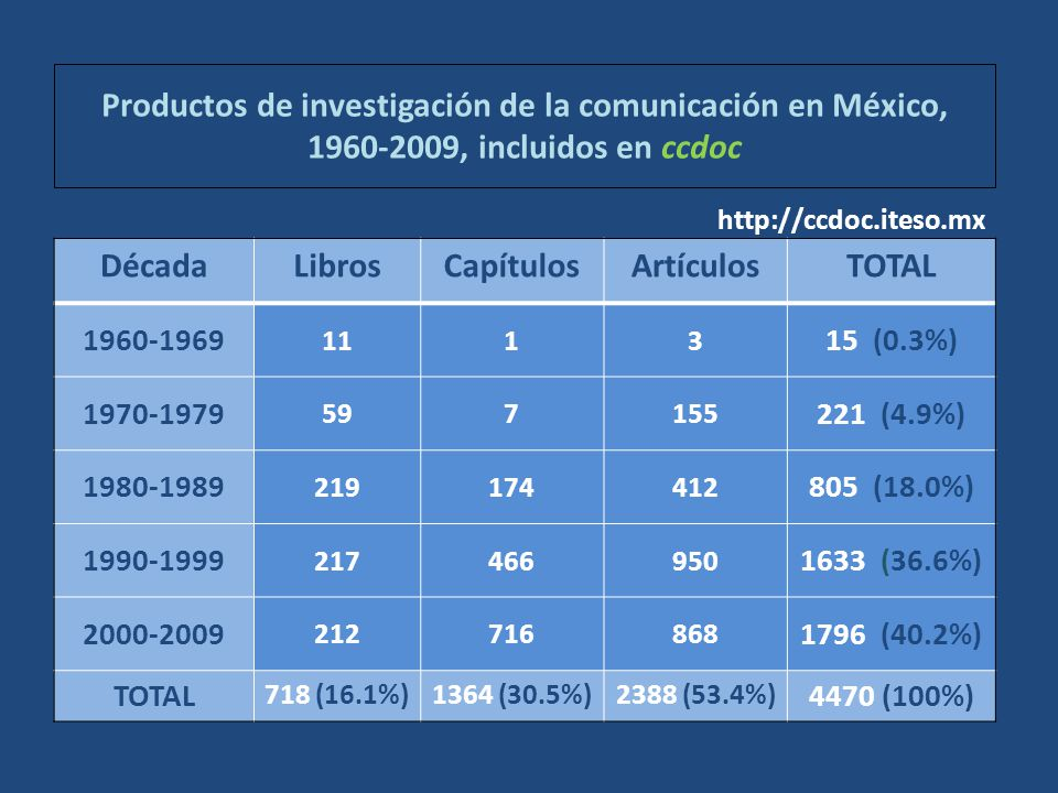 Productos de investigación de la comunicación en México, 1960-2009, incluidos en ccdoc DécadaLibrosCapítulosArtículosTOTAL 1960-1969 1113 15 (0.3%) 1970-1979 597155 221 (4.9%) 1980-1989 219174412 805 (18.0%) 1990-1999 217466950 1633 (36.6%) 2000-2009 212716868 1796 (40.2%) TOTAL 718 (16.1%)1364 (30.5%)2388 (53.4%) 4470 (100%) http://ccdoc.iteso.mx