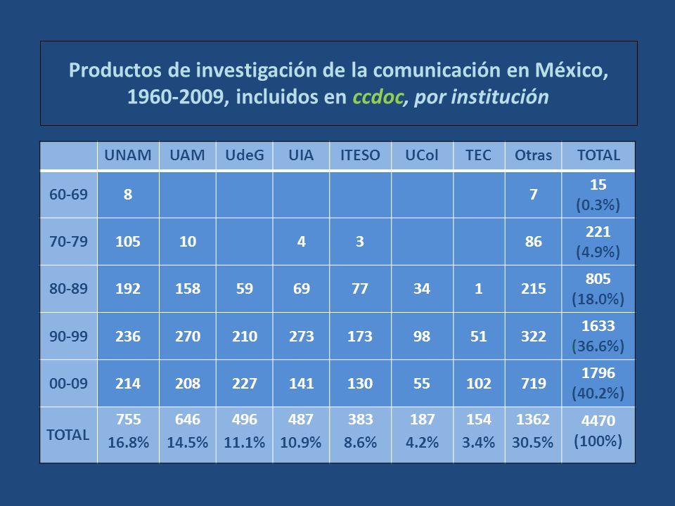 Productos de investigación de la comunicación en México, 1960-2009, incluidos en ccdoc, por institución UNAMUAMUdeGUIAITESOUColTECOtrasTOTAL 60-6987 15 (0.3%) 70-79105104386 221 (4.9%) 80-89192158596977341215 805 (18.0%) 90-992362702102731739851322 1633 (36.6%) 00-0921420822714113055102719 1796 (40.2%) TOTAL 755 16.8% 646 14.5% 496 11.1% 487 10.9% 383 8.6% 187 4.2% 154 3.4% 1362 30.5% 4470 (100%)