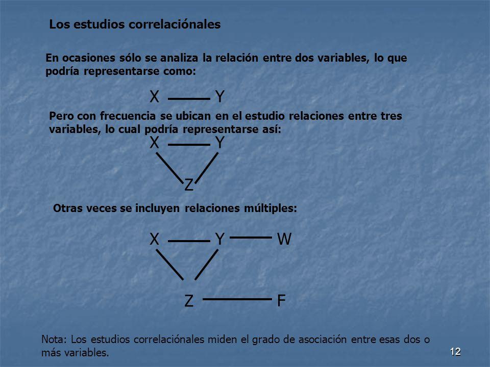 12 Los estudios correlaciónales En ocasiones sólo se analiza la relación entre dos variables, lo que podría representarse como: XY Pero con frecuencia