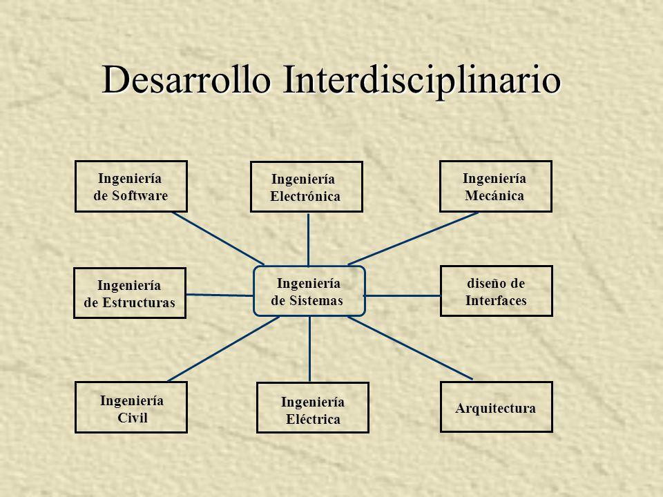 Desarrollo Interdisciplinario Ingeniería Electrónica Ingeniería de Software Ingeniería Mecánica diseño de Interfaces Ingeniería de Estructuras Ingenie