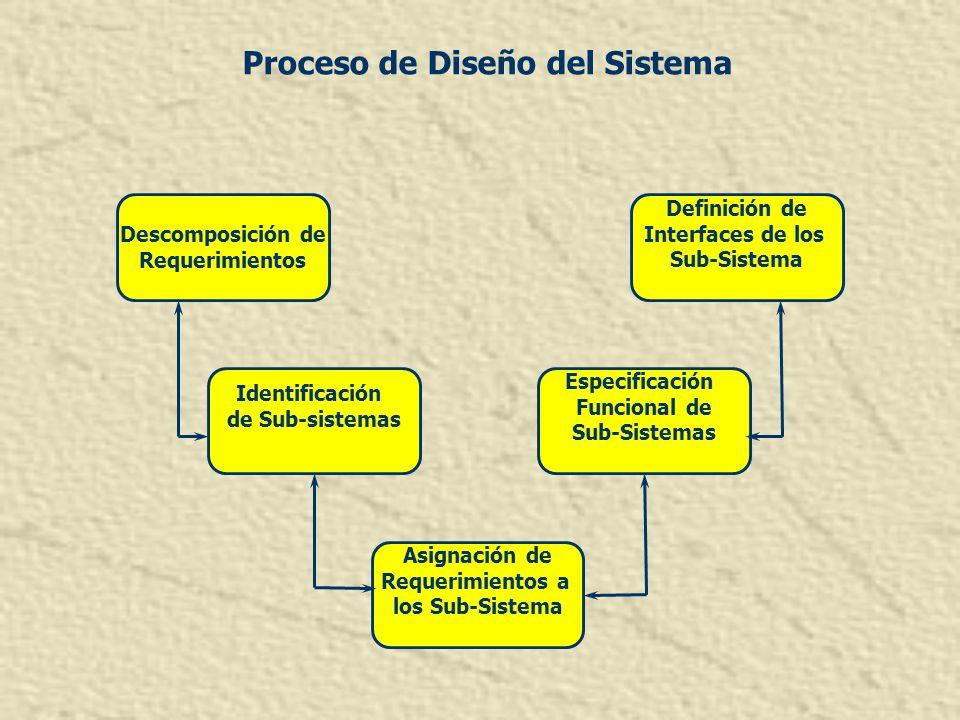 Proceso de Diseño del Sistema Descomposición de Requerimientos Definición de Interfaces de los Sub-Sistema Identificación de Sub-sistemas Especificaci