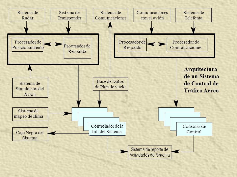 . Consolas de Control Sistema de reporte de Actividades del Sistema Arquitectura de un Sistema de Control de Tráfico Aéreo Sistema de Radar Sistema de