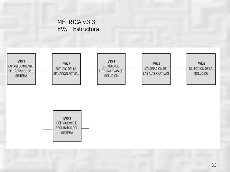 35 MÉTRICA v.3 3 EVS - Estructura