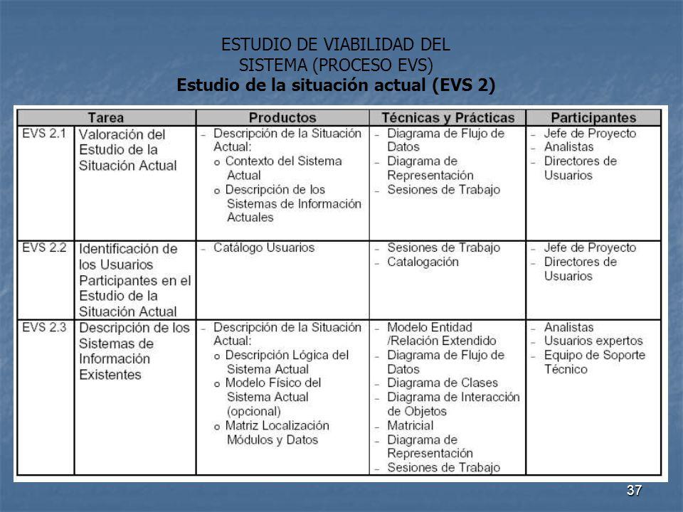 37 ESTUDIO DE VIABILIDAD DEL SISTEMA (PROCESO EVS) Estudio de la situación actual (EVS 2)
