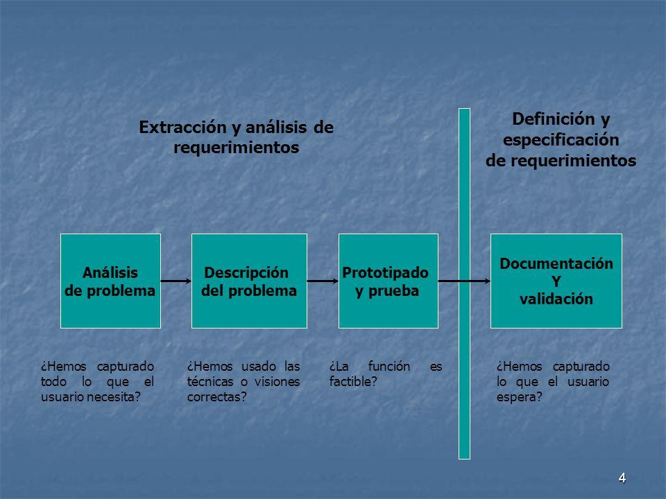 4 Análisis de problema Descripción del problema Prototipado y prueba Documentación Y validación Extracción y análisis de requerimientos Definición y e