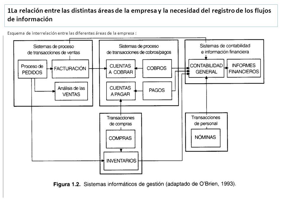 1La relación entre las distintas áreas de la empresa y la necesidad del registro de los flujos de información Esquema de interrelación entre las difer