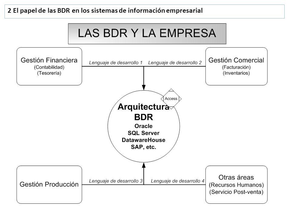 2 El papel de las BDR en los sistemas de información empresarial