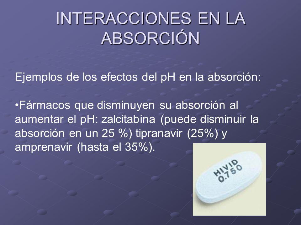 INTERACCIONES EN LA ABSORCIÓN Ejemplos de los efectos del pH en la absorción: Fármacos que disminuyen su absorción al aumentar el pH: zalcitabina (pue