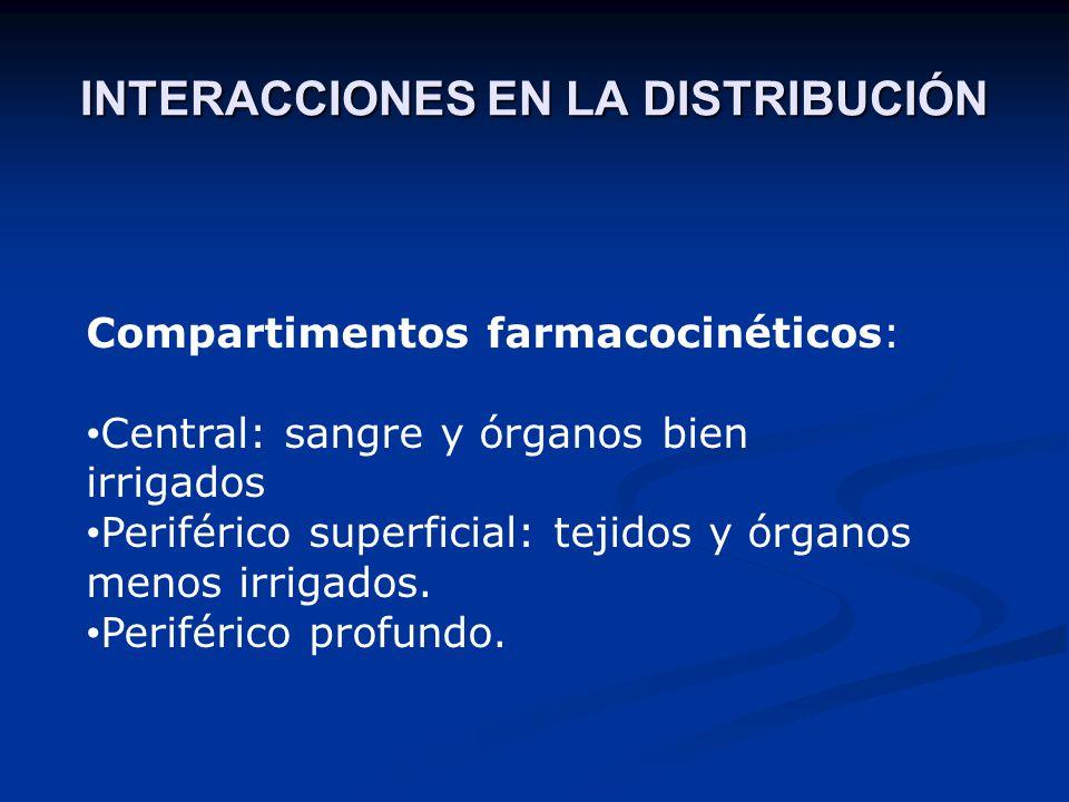 INTERACCIONES EN LA DISTRIBUCIÓN Compartimentos farmacocinéticos: Central: sangre y órganos bien irrigados Periférico superficial: tejidos y órganos m