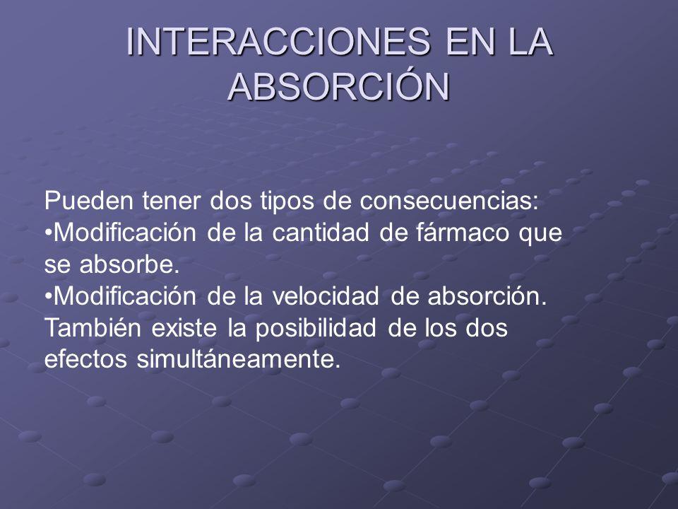 INTERACCIONES EN LA ABSORCIÓN Pueden tener dos tipos de consecuencias: Modificación de la cantidad de fármaco que se absorbe. Modificación de la veloc