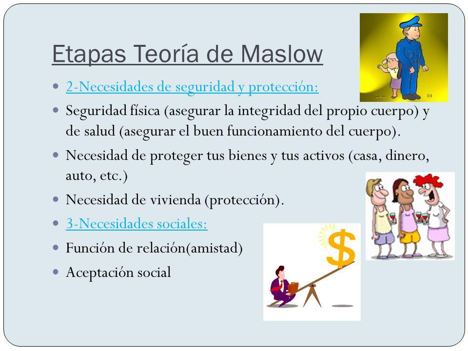 Etapas Teoría de Maslow Esta teoría plantea 5 necesidades básicas en las personas: 1-Necesidades Básicas: Necesidad de respirar, beber agua (hidratarse) y alimentarse.