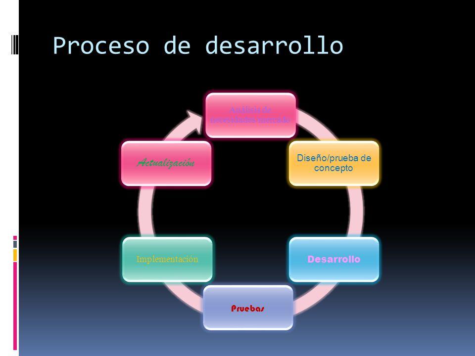 Proceso de desarrollo Análisis de necesidades/mercado Diseño/prueba de concepto Desarrollo Pruebas Implementación Actualización