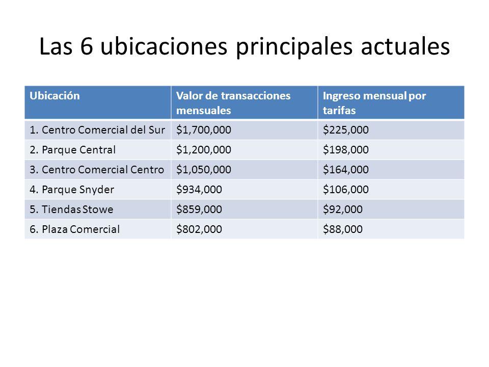 Las 6 ubicaciones principales actuales UbicaciónValor de transacciones mensuales Ingreso mensual por tarifas 1. Centro Comercial del Sur$1,700,000$225