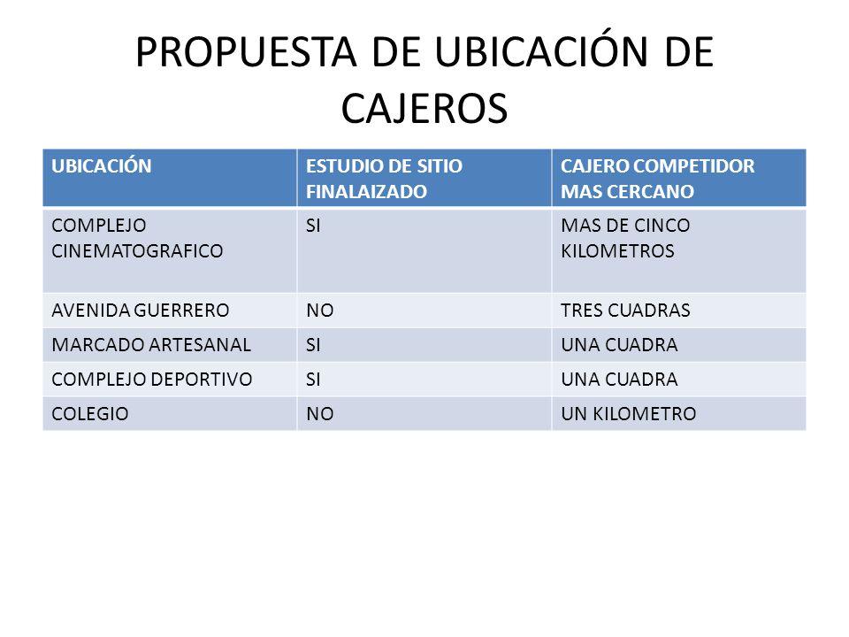 PROPUESTA DE UBICACIÓN DE CAJEROS UBICACIÓNESTUDIO DE SITIO FINALAIZADO CAJERO COMPETIDOR MAS CERCANO COMPLEJO CINEMATOGRAFICO SIMAS DE CINCO KILOMETROS AVENIDA GUERRERONOTRES CUADRAS MARCADO ARTESANALSIUNA CUADRA COMPLEJO DEPORTIVOSIUNA CUADRA COLEGIONOUN KILOMETRO