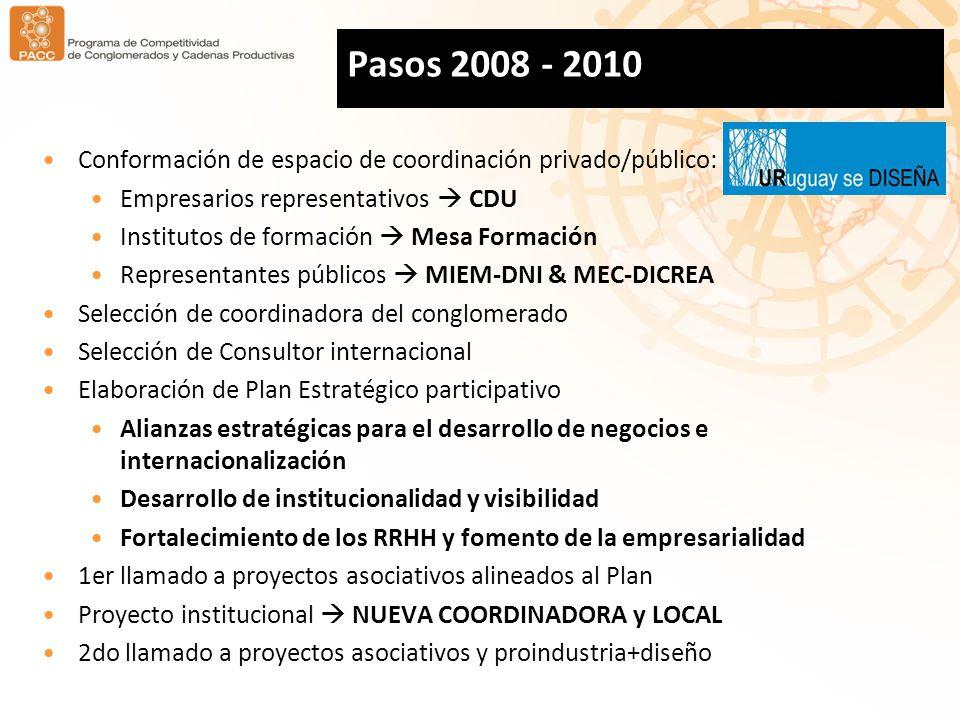 Pasos 2008 - 2010 Conformación de espacio de coordinación privado/público: Empresarios representativos CDU Institutos de formación Mesa Formación Representantes públicos MIEM-DNI & MEC-DICREA Selección de coordinadora del conglomerado Selección de Consultor internacional Elaboración de Plan Estratégico participativo Alianzas estratégicas para el desarrollo de negocios e internacionalización Desarrollo de institucionalidad y visibilidad Fortalecimiento de los RRHH y fomento de la empresarialidad 1er llamado a proyectos asociativos alineados al Plan Proyecto institucional NUEVA COORDINADORA y LOCAL 2do llamado a proyectos asociativos y proindustria+diseño