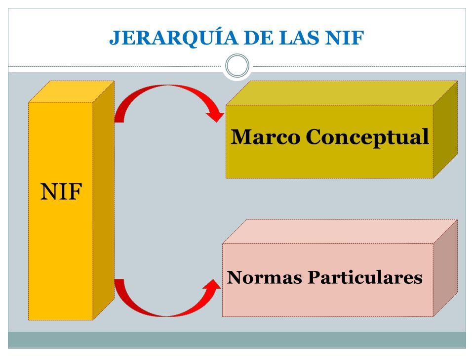 JERARQUÍA DE LAS NIF NIF Marco Conceptual Normas Particulares