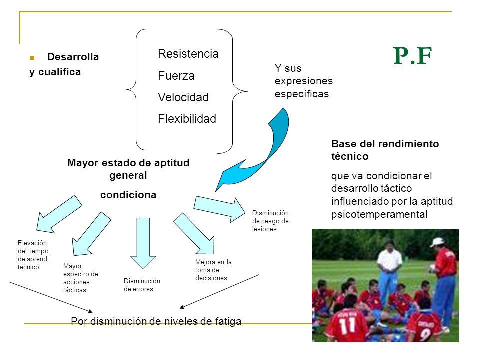 P.F Desarrolla y cualifica Resistencia Fuerza Velocidad Flexibilidad Y sus expresiones específicas Mayor estado de aptitud general condiciona Elevació