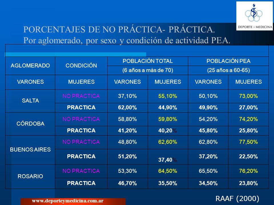 www.deporteymedicina.com.ar PORCENTAJES DE NO PRÁCTICA- PRÁCTICA. Por aglomerado, por sexo y condición de actividad PEA. AGLOMERADOCONDICIÓN POBLACIÓN