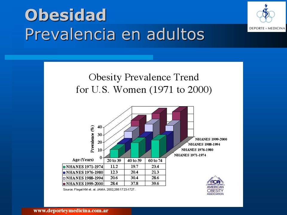 www.deporteymedicina.com.ar Obesidad Prevalencia en adultos