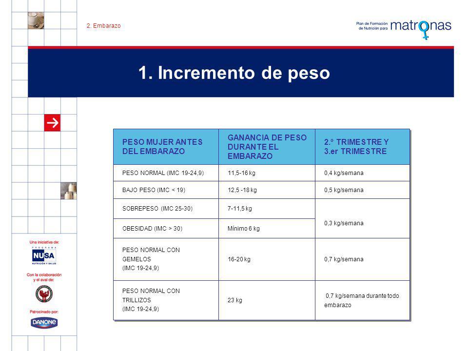 1. Incremento de peso 2. Embarazo PESO MUJER ANTES DEL EMBARAZO GANANCIA DE PESO DURANTE EL EMBARAZO 2.º TRIMESTRE Y 3.er TRIMESTRE 2.º TRIMESTRE Y 3.