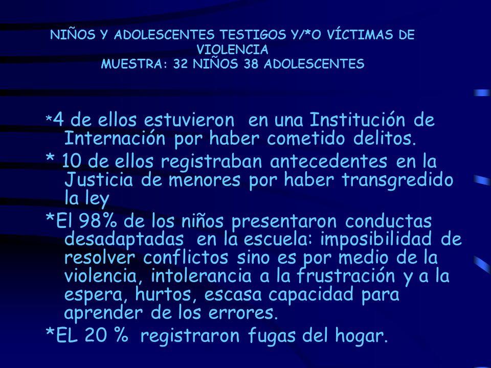 NIÑOS Y ADOLESCENTES TESTIGOS Y/*O VÍCTIMAS DE VIOLENCIA MUESTRA: 32 NIÑOS 38 ADOLESCENTES * 4 de ellos estuvieron en una Institución de Internación p