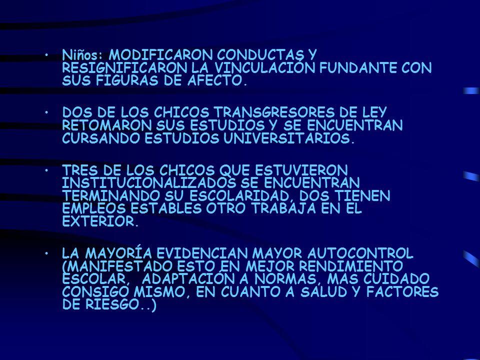 Niños: MODIFICARON CONDUCTAS Y RESIGNIFICARON LA VINCULACIÓN FUNDANTE CON SUS FIGURAS DE AFECTO. DOS DE LOS CHICOS TRANSGRESORES DE LEY RETOMARON SUS