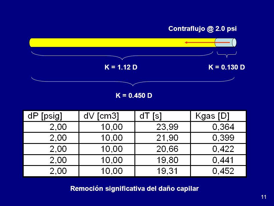11 K = 1.12 D K = 0.130 D K = 0.450 D Contraflujo @ 2.0 psi Remoción significativa del daño capilar