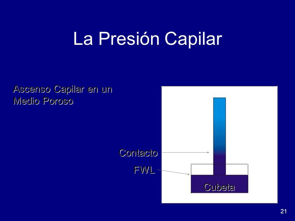 21 La Presión Capilar FWL Contacto Cubeta Ascenso Capilar en un Medio Poroso